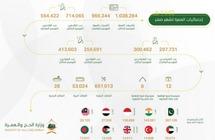 إصدار أكثر من مليون تأشيرة «عمرة» خلال الشهر الماضيإصدار أكثر من مليون تأشيرة «عمرة» خلال الشهر الماضي