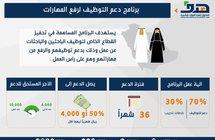 """""""هدف"""" يتحمل نسبة من أجور السعوديين لمدة 36 شهرًا لتحفيز المنشآت على التوطين » صحيفة صراحة الالكترونية"""