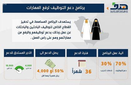 صندوق تنمية الموارد البشرية يتحمل نسبة من أجور السعوديين لمدة 36 شهرًا لتحفيز المنشآت على التوطين