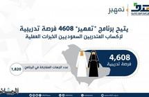 """4608 فرصة تدريبية متوفرة لخريجي الجامعات ضمن برنامج """"تمهير"""""""